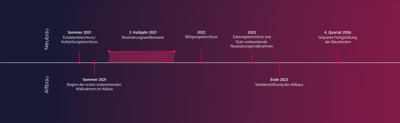 Grafik zum Zeitplan des Planungsprozesses des Neu- und Altbaus